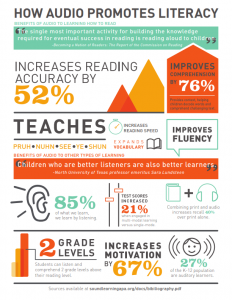 How Audio Promotes Literacy Infographic